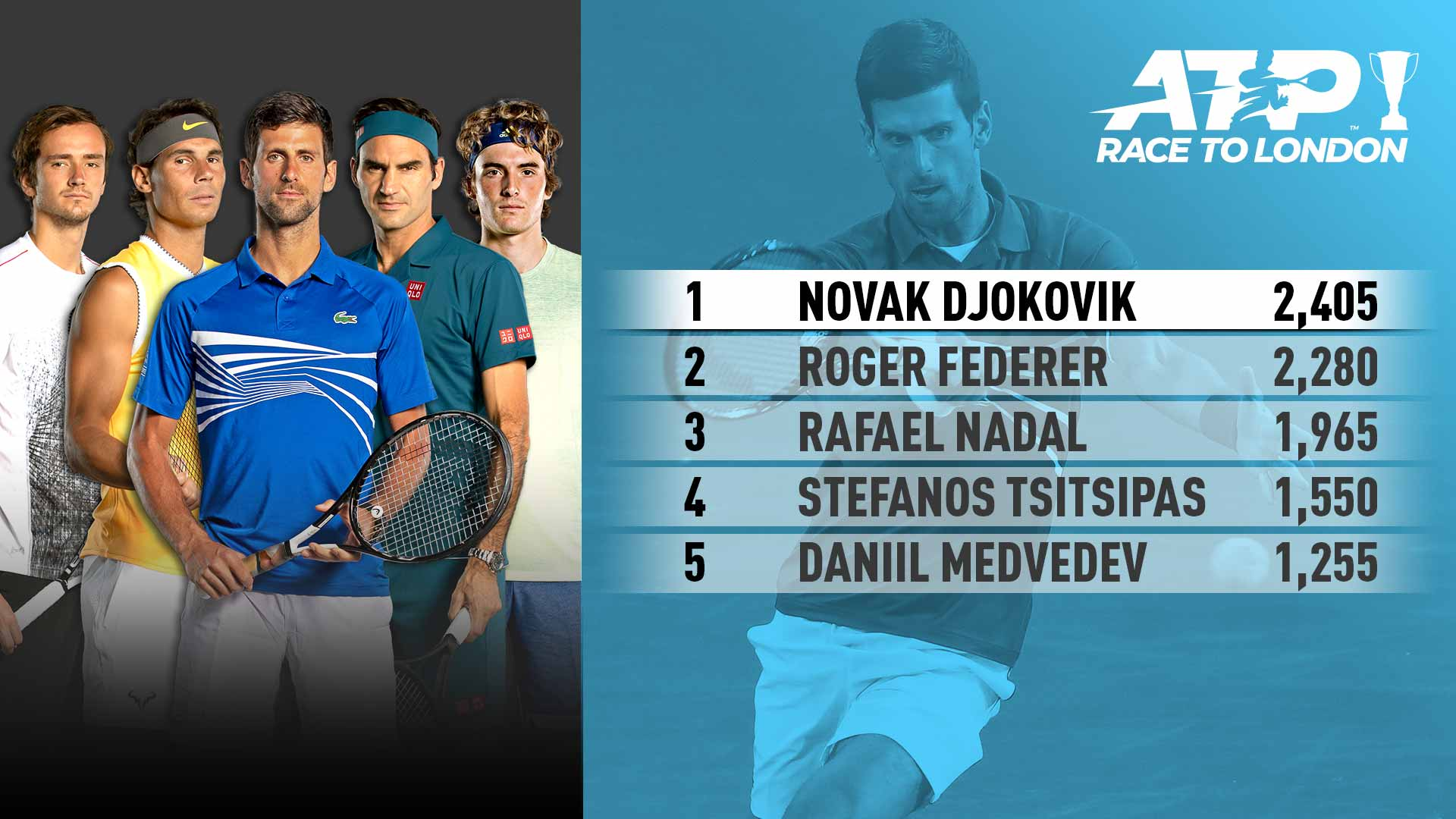 Medvedev, Nadal, Djokovic, Federer, Tsitsipas are among the Top 5 in the 2019 ATP Race To London.